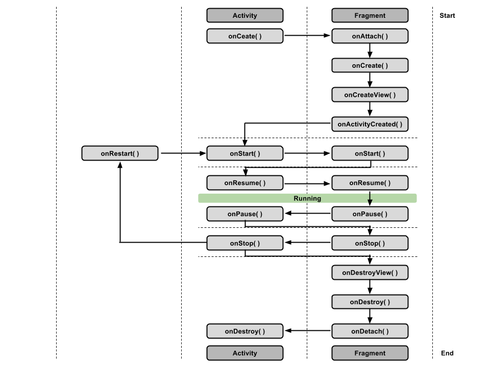 Android Activity and Fragment LifeCycle Diagrams