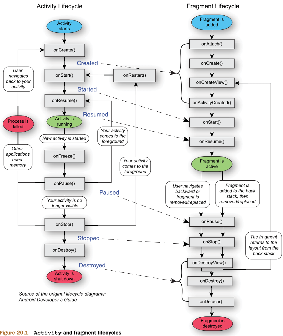 Android activity and fragment lifecycle diagrams activity life cycle v2 ccuart Choice Image